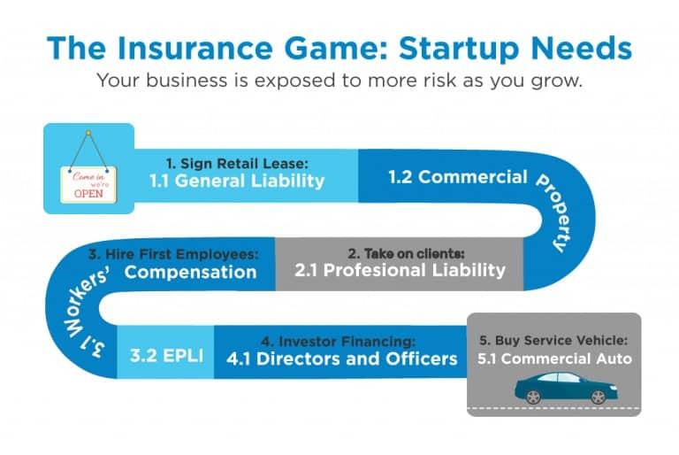 Necesidades de inicio de juegos de seguros